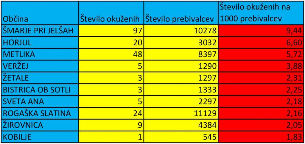 Okužbe glede na število prebivalcev