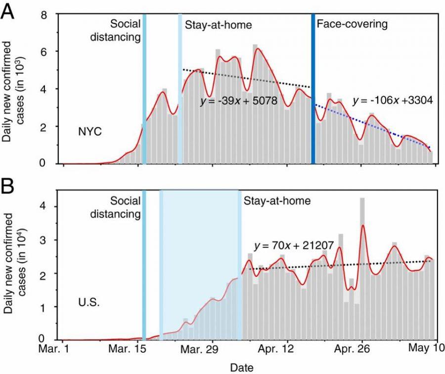 Krivulja gibanja okužb v New Yorku