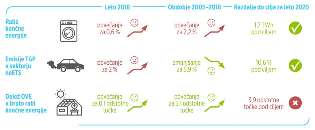Že tretje leto zapored so v okviru projekta LIFE Podnebna pot 2050 s partnerji na Institutu »Jožef Stefan«, Centru za energetsko učinkovitost pripravili Poročila o napredku Slovenije pri zmanjševanju toplogrednih plinov (TGP) – Podnebno ogledalo 2020. Namen ogledala je spremljanje izvajanja ukrepov za zmanjševanje emisij TGP v Sloveniji. Ti podatki nam pomagajo, da vemo, kateri ukrepi so učinkoviti in katere ukrepe moramo še okrepiti. Projekt sofinancirata EU iz programa LIFE ter Ministrstvo za okolje in prostor iz Sklada za podnebne spremembe. Letos je je k rasti TGP največ prispeval promet, ki je tudi edini sektor, v katerem so se emisije v obdobju 2005−2018 povečale, in sicer za 32 %, emisije TGP na področju stavb pa so se v letih 2017 in 2018 znatno zmanjšale za 9,9 % oz. 10 % v primerjavi z letom prej. Poročila »Podnebno ogledalo 2020« kažejo na to, da bo Slovenija cilje na področju emisij neETS (to so emisije iz virov, ki niso vključeni v evropsko shemo za trgovanje z emisijami) v letu 2020 dosegla. Za obvladovanje vplivov na podnebje in prehod v podnebno nevtralnost bo treba okrepiti izvajanje ukrepov v državi, pri tem bodo morali poleg ministrstev sodelovati tudi občine, podjetja, organizacije in prebivalci. Zagotoviti bo treba tudi stalnost izvajanja ukrepov, kot so trajnostna mobilnost, energetske prenove stavb, obnovljivi viri energije. To prispeva tudi k bolj samostojni, prožni, odporni zeleni in zdravi družbi ter ustvarja nova delovna mesta. Poročila so dostopna na spletni strani. Mag. Stane Merše, Institut »Jožef Stefan«, vodja Centra za energetsko učinkovitost: »Za poznavanje izvajanja obstoječih ukrepov je pomembno, da spremljamo njihove učinke - to nam omogoča Podnebno ogledalo. Iz tega lahko sklepamo tudi, na kaj moramo biti pozorni v prihodnje. Glede izvajanja ukrepov bo kritično obdobje do leta 2030. Če bomo uspešni, bodo podnebne spremembe še obvladljive. Temelj bodo še naprej že uspešni uveljavljeni ukrepi: spodbujanje energetske prenove stavb,