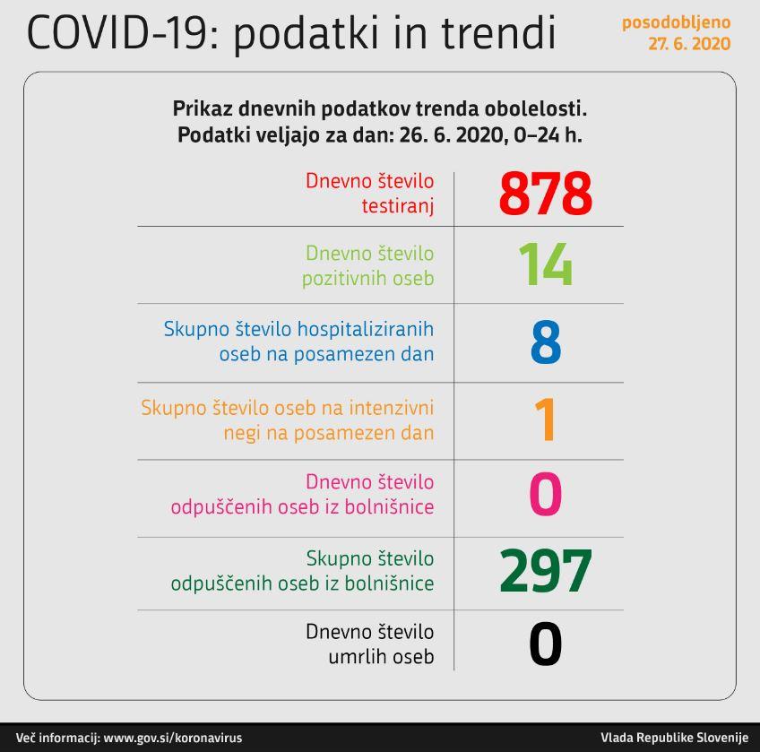 Podatki glede okužbe COVID-19