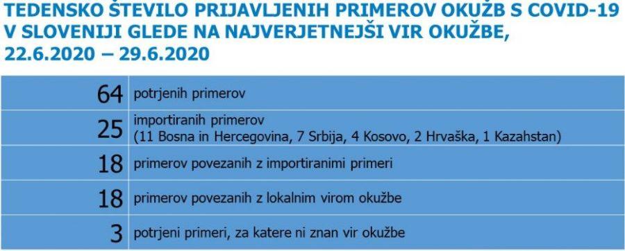 Epidemiološka slika Slovenije