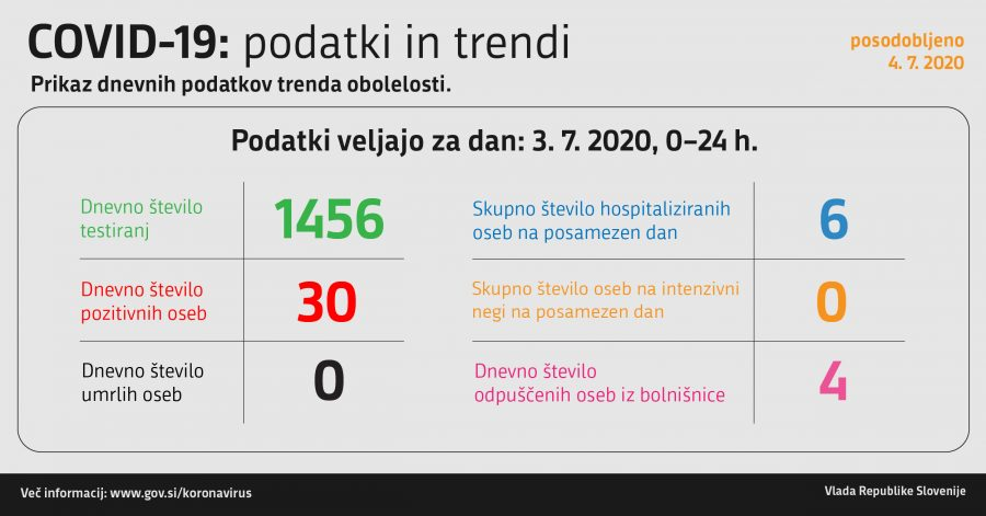Okuženost v Sloveniji na dan 3.7.2020